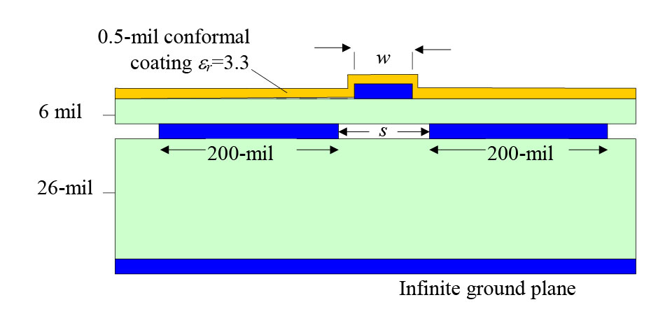 Layer stack showing dimensions of nearly-co-planar waveguide.