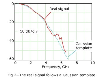 The spectrum of a real digital waveform follows a Gaussian template.