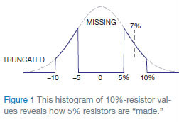 "This histogram of 10%-resistor values reveals how 5% resistors are ""made"""