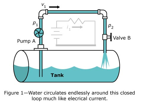 Water circulates endlessly around this closed loop much like electrical current