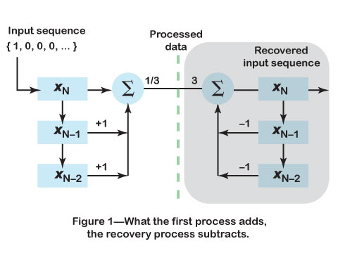 What the first process adds, the recovery process subtracts