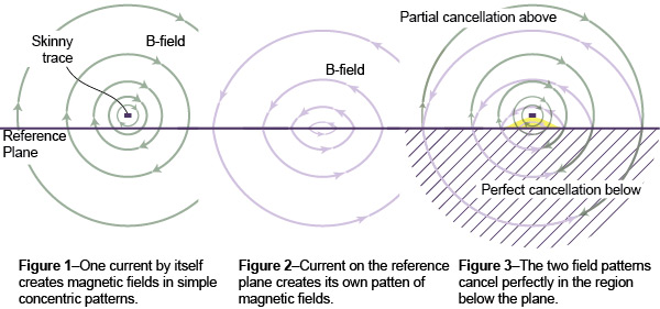 Concentric patterns of magnetic fields surround a pcb microstrip trace.