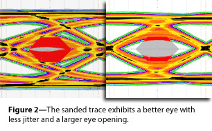 The sanded trace exhibits a better eye with less jitter and a larger eye opening.