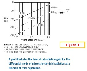 Theoretical radiation gain for a differential microstrip pair as a function of trace separation.