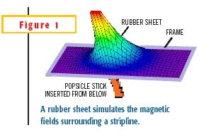 A rubber sheet simulates the magnetic-field potential surrounding a pcb trace.