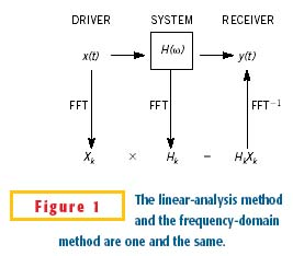 Showing the correllation between frequency-domain analysis and time-domain linear analysis