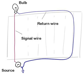 The return wire loops around an entire football field before returning to its source.