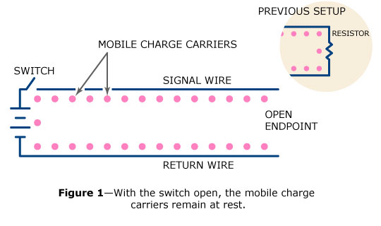 Before the switch closes, the mobile charge carriers lie at rest, evenly spaced along the signal and return wires.