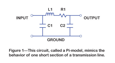 This circuit, called a pi-model, mimics the behavior of one short section of a transmission line